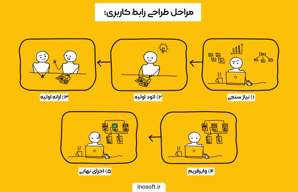 مراجل طراحی رابط کاربری