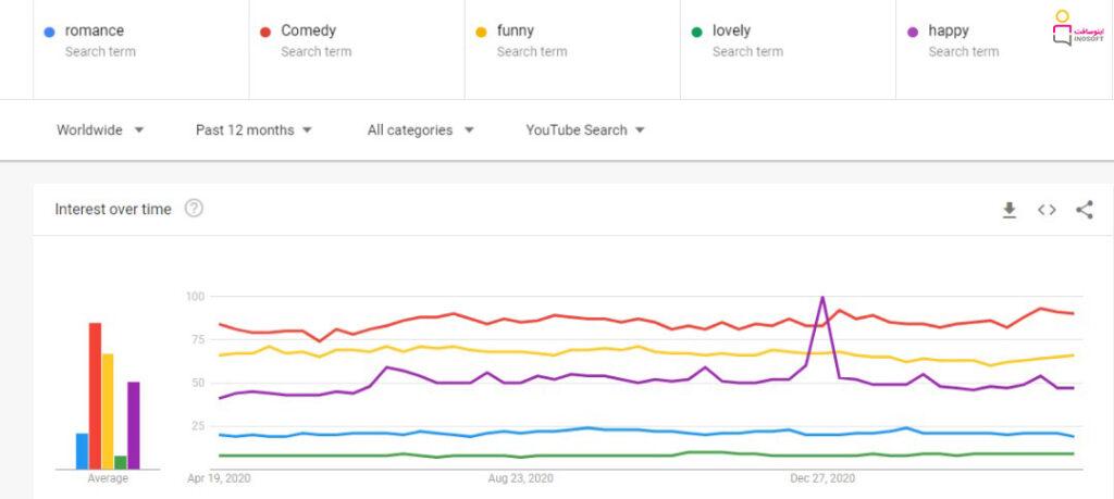گوگل ترندز سرچ موضوع های جذاب یوتیوب